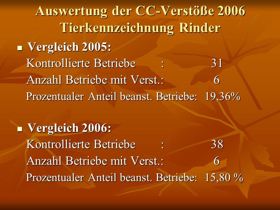 Auswertung der CC-Verstöße 2006 Tierkennzeichnung Rinder