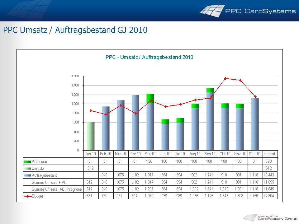 PPC Umsatz / Auftragsbestand GJ 2010