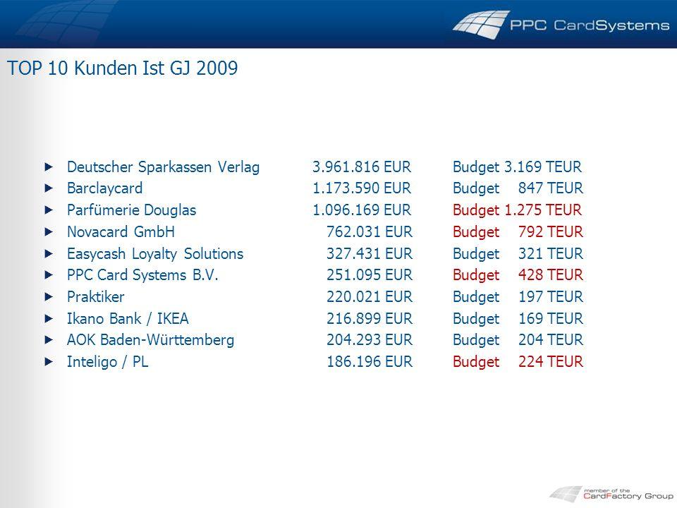 TOP 10 Kunden Ist GJ 2009 Deutscher Sparkassen Verlag 3.961.816 EUR Budget 3.169 TEUR. Barclaycard 1.173.590 EUR Budget 847 TEUR.