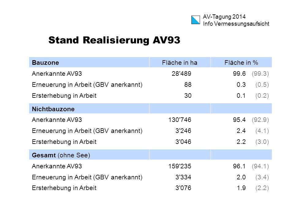 Stand Realisierung AV93 Bauzone Fläche in ha Fläche in %