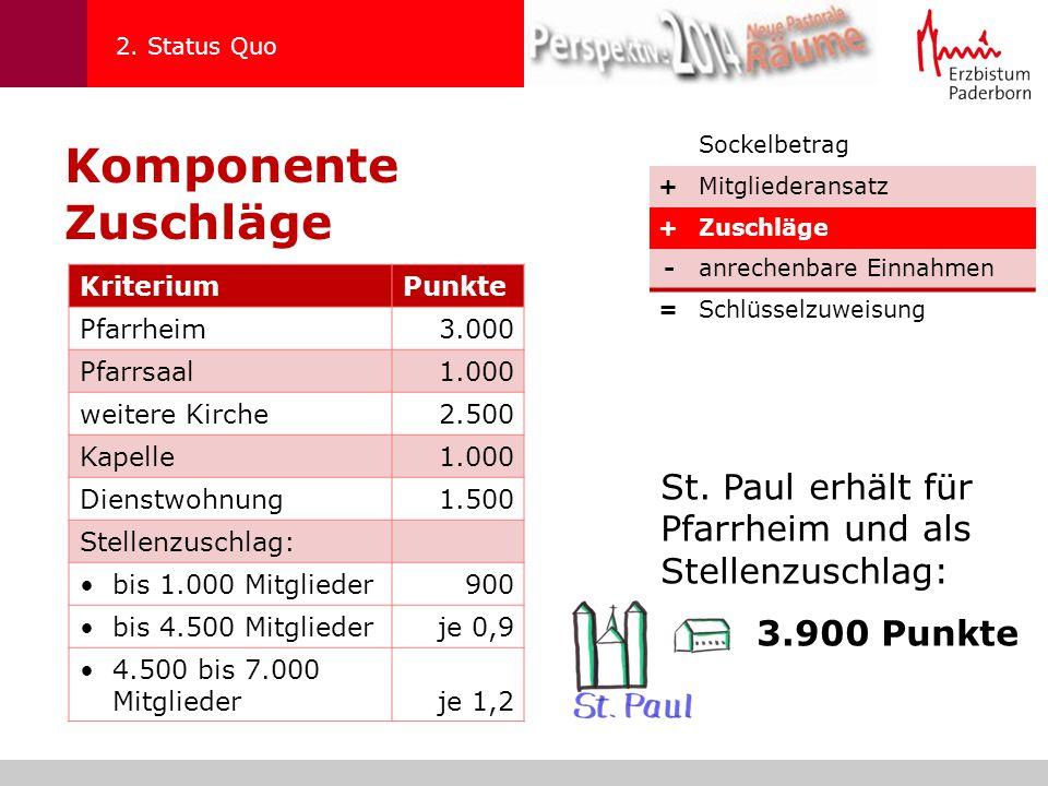 2. Status Quo Komponente Zuschläge. Sockelbetrag. + Mitgliederansatz. Zuschläge. - anrechenbare Einnahmen.