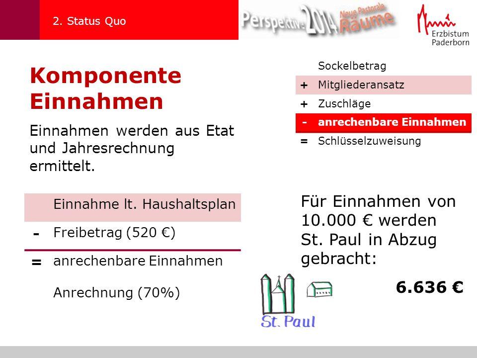 2. Status Quo Komponente Einnahmen. Sockelbetrag. + Mitgliederansatz. Zuschläge. - anrechenbare Einnahmen.