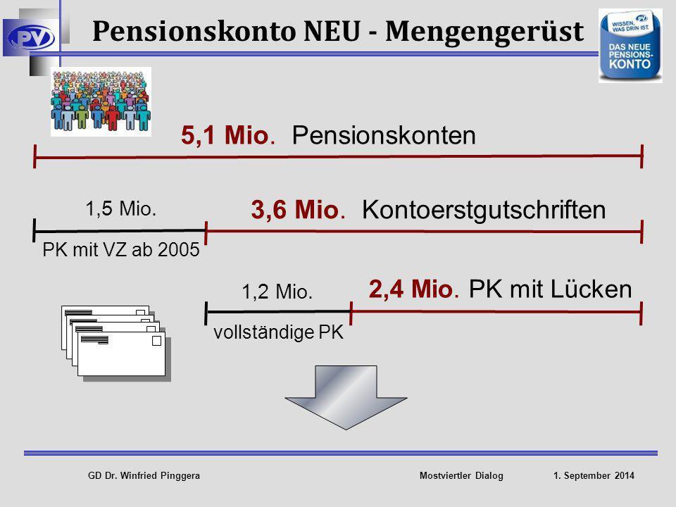 Pensionskonto NEU - Mengengerüst