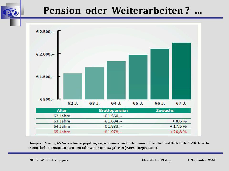 Pension oder Weiterarbeiten …