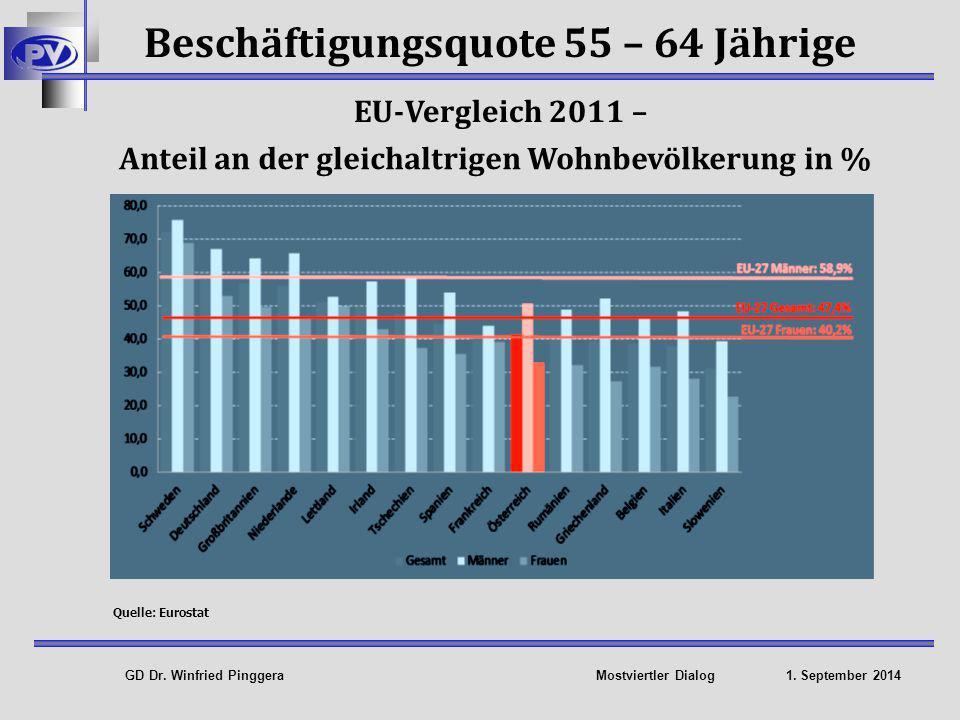 Beschäftigungsquote 55 – 64 Jährige