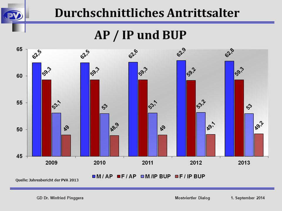 Durchschnittliches Antrittsalter Quelle: Jahresbericht der PVA 2013