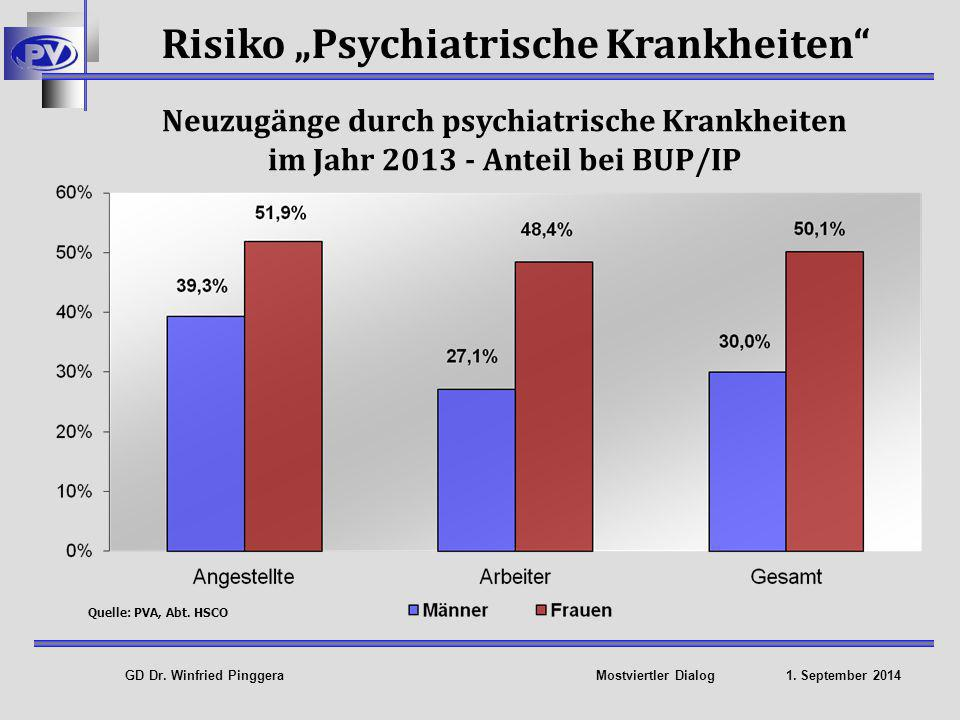 "Risiko ""Psychiatrische Krankheiten"