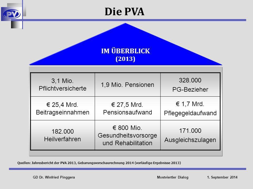 Die PVA IM ÜBERBLICK (2013) 3,1 Mio. Pflichtversicherte