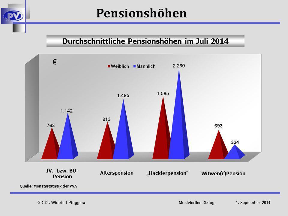Durchschnittliche Pensionshöhen im Juli 2014