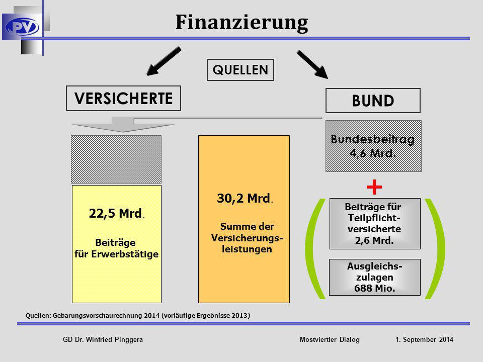 Summe der Versicherungs-leistungen Summe der Versicherungs-leistungen