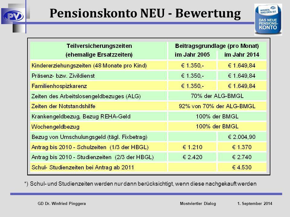 Pensionskonto NEU - Bewertung