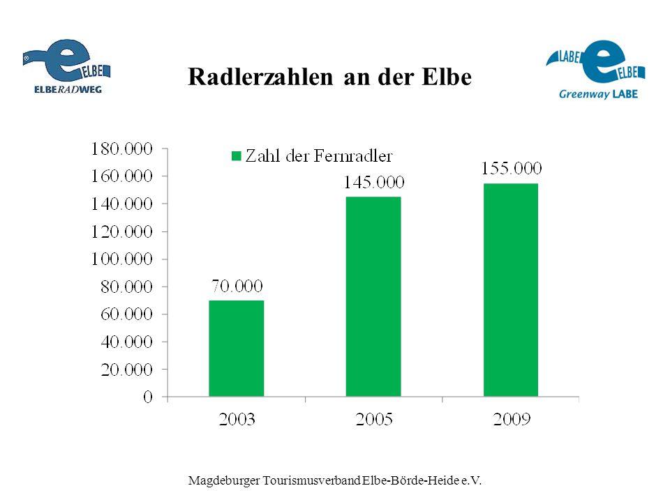 Radlerzahlen an der Elbe