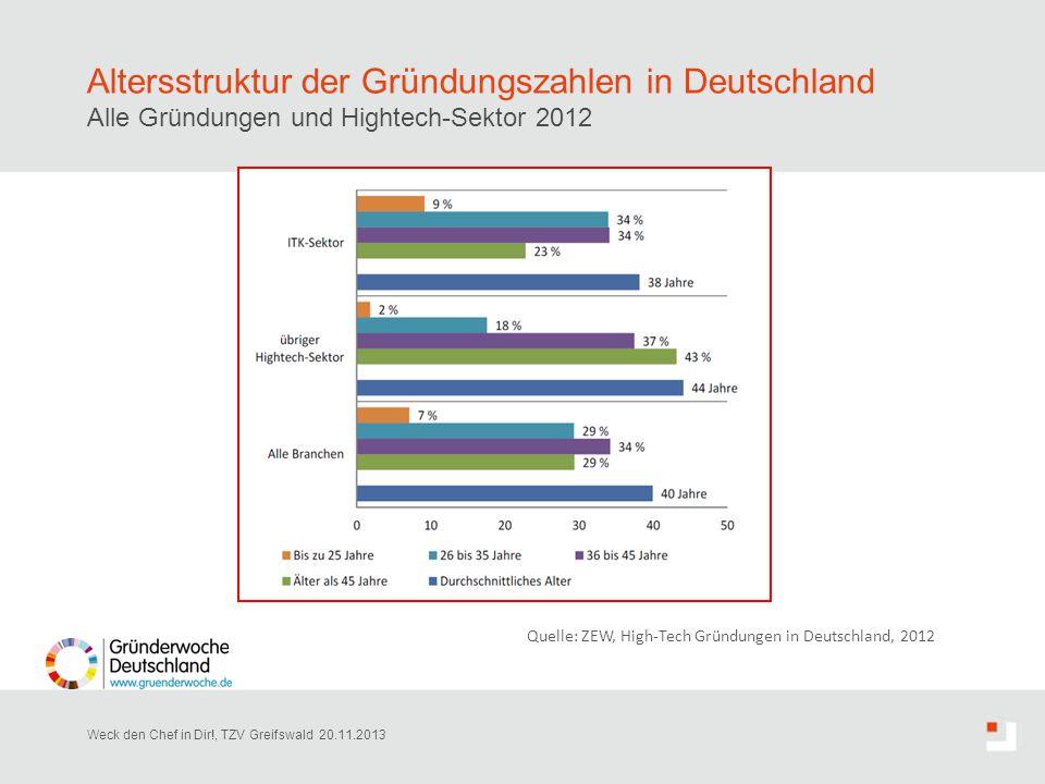 Altersstruktur der Gründungszahlen in Deutschland