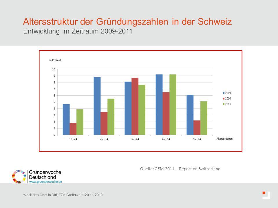 Altersstruktur der Gründungszahlen in der Schweiz