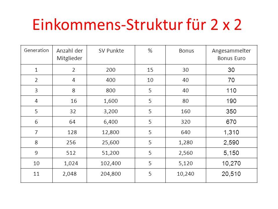 Einkommens-Struktur für 2 x 2