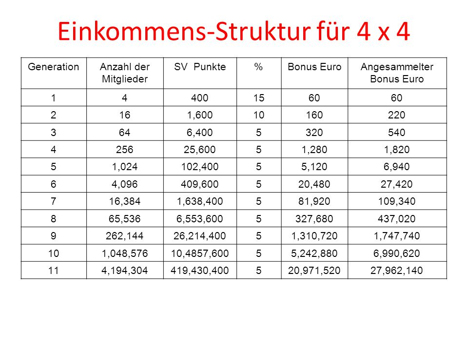 Einkommens-Struktur für 4 x 4