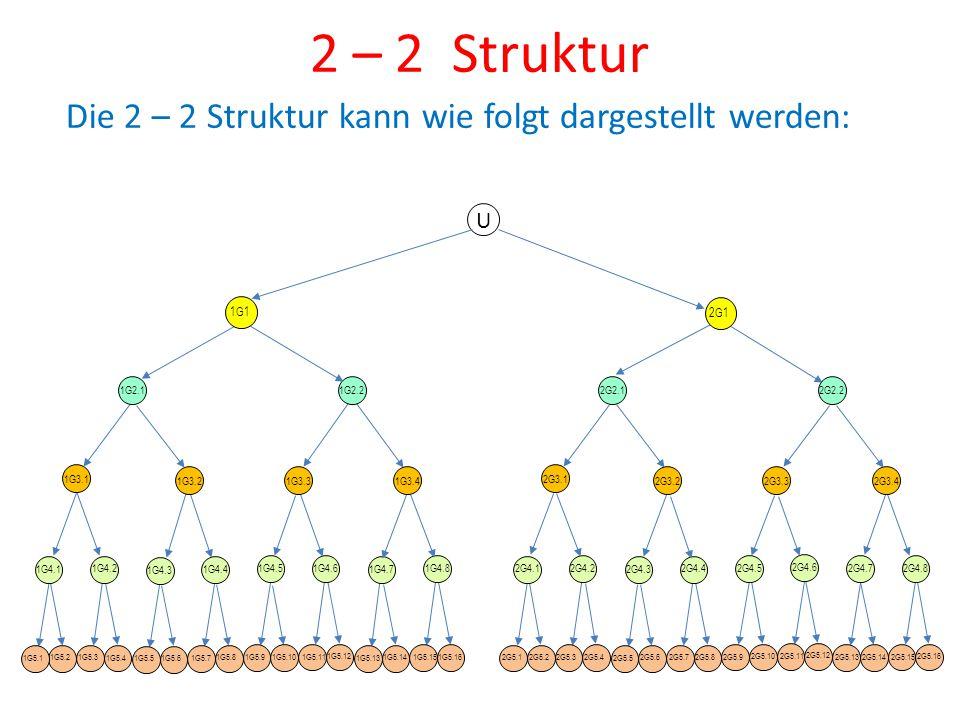 2 – 2 Struktur Die 2 – 2 Struktur kann wie folgt dargestellt werden: U