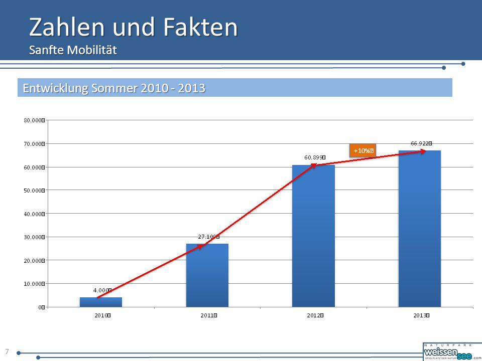 Zahlen und Fakten Sanfte Mobilität Entwicklung Sommer 2010 - 2013