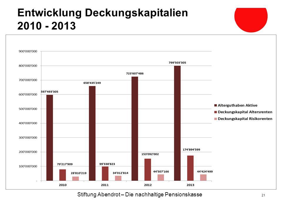 Entwicklung Deckungskapitalien 2010 - 2013