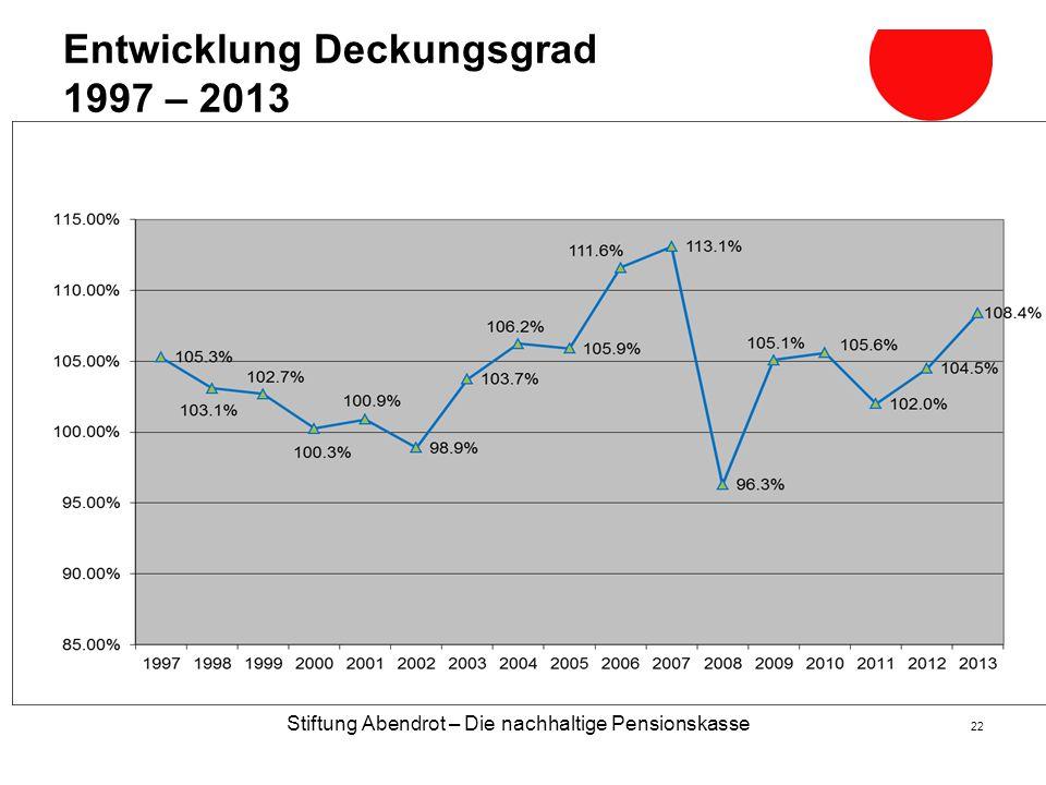 Entwicklung Deckungsgrad 1997 – 2013