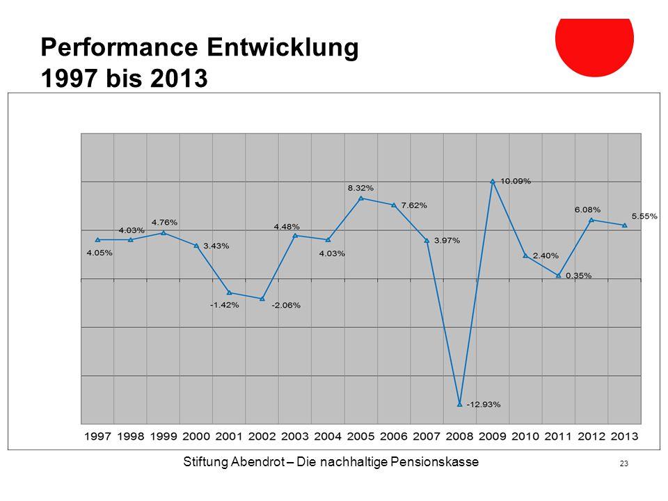 Performance Entwicklung 1997 bis 2013