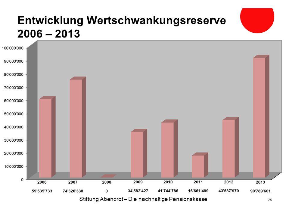 Entwicklung Wertschwankungsreserve 2006 – 2013