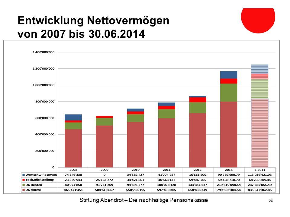 Entwicklung Nettovermögen von 2007 bis 30.06.2014