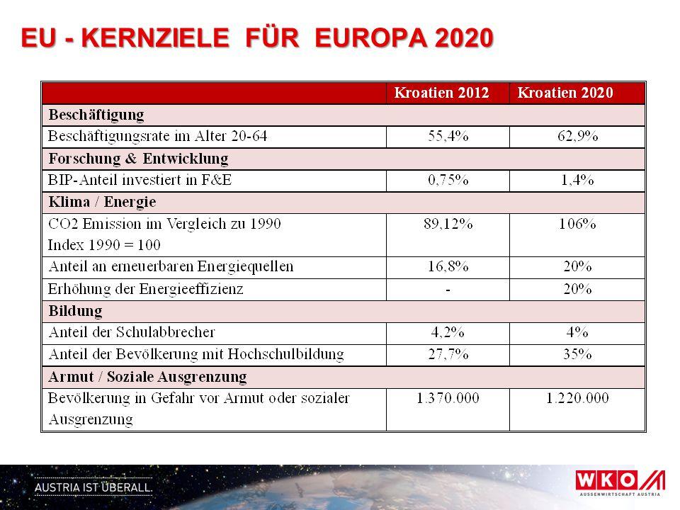 EU - KERNZIELE FÜR EUROPA 2020