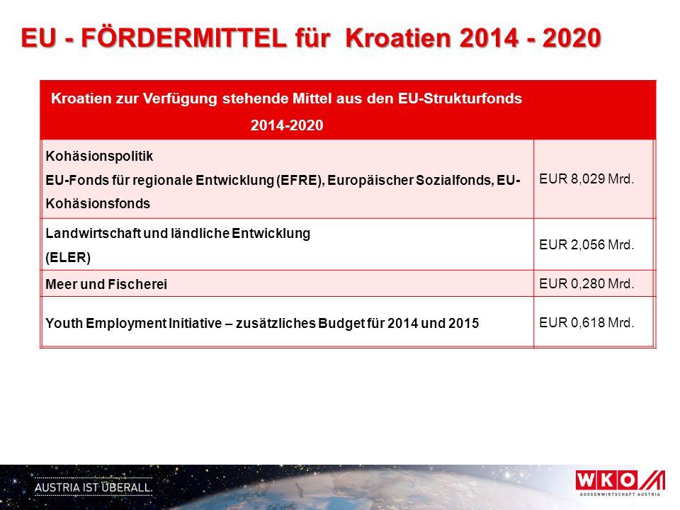 EU - FÖRDERMITTEL für Kroatien 2014 - 2020