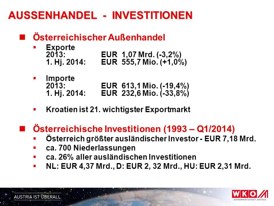 AUSSENHANDEL - INVESTITIONEN