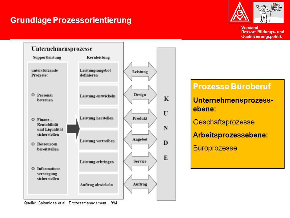 Grundlage Prozessorientierung