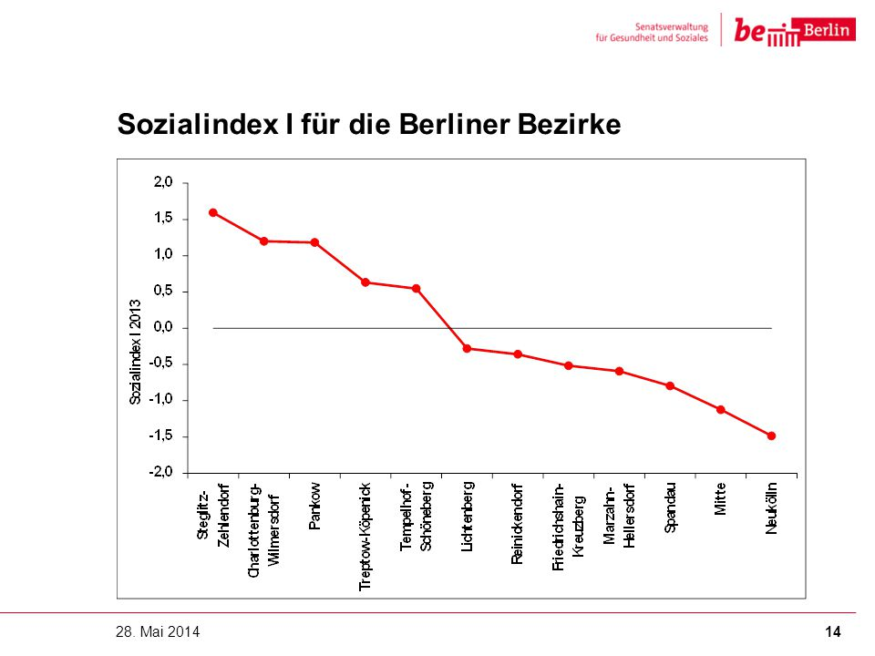 Sozialindex I für die Berliner Bezirke