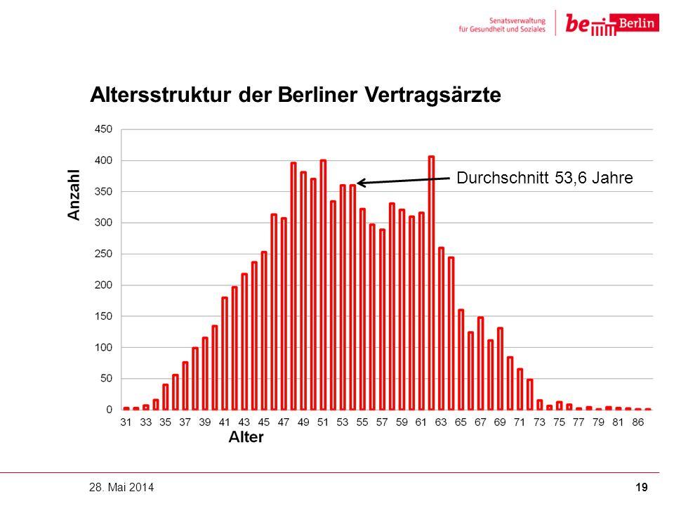 Altersstruktur der Berliner Vertragsärzte