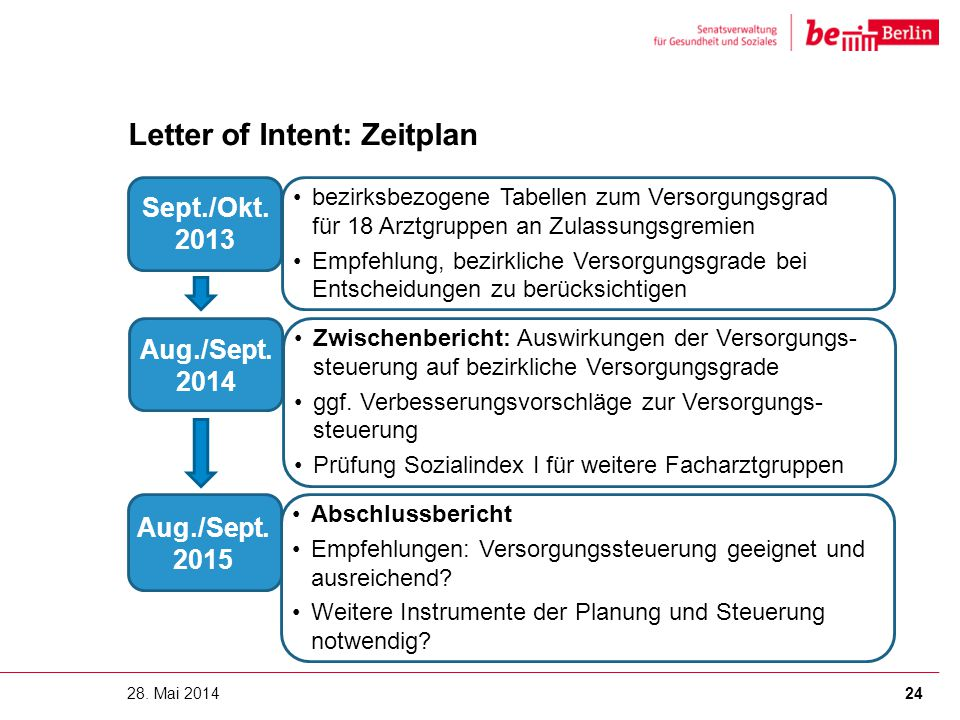 Letter of Intent: Zeitplan
