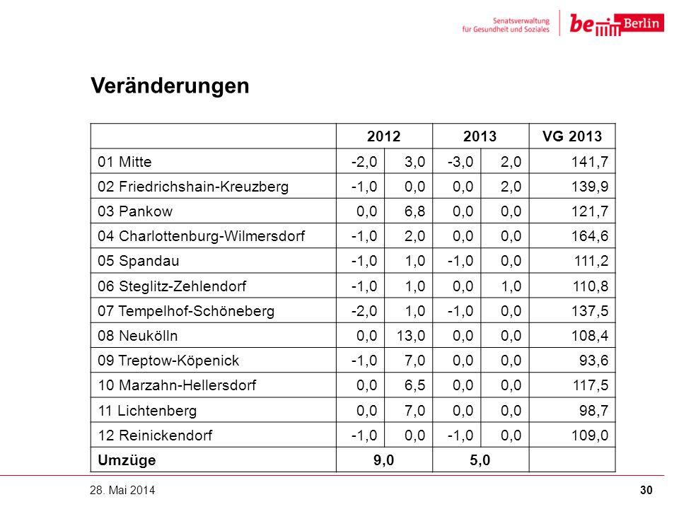 Veränderungen 2012 2013 VG 2013 01 Mitte -2,0 3,0 -3,0 2,0 141,7