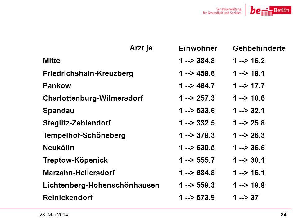 Friedrichshain-Kreuzberg 1 --> 459.6 1 --> 18.1 Pankow