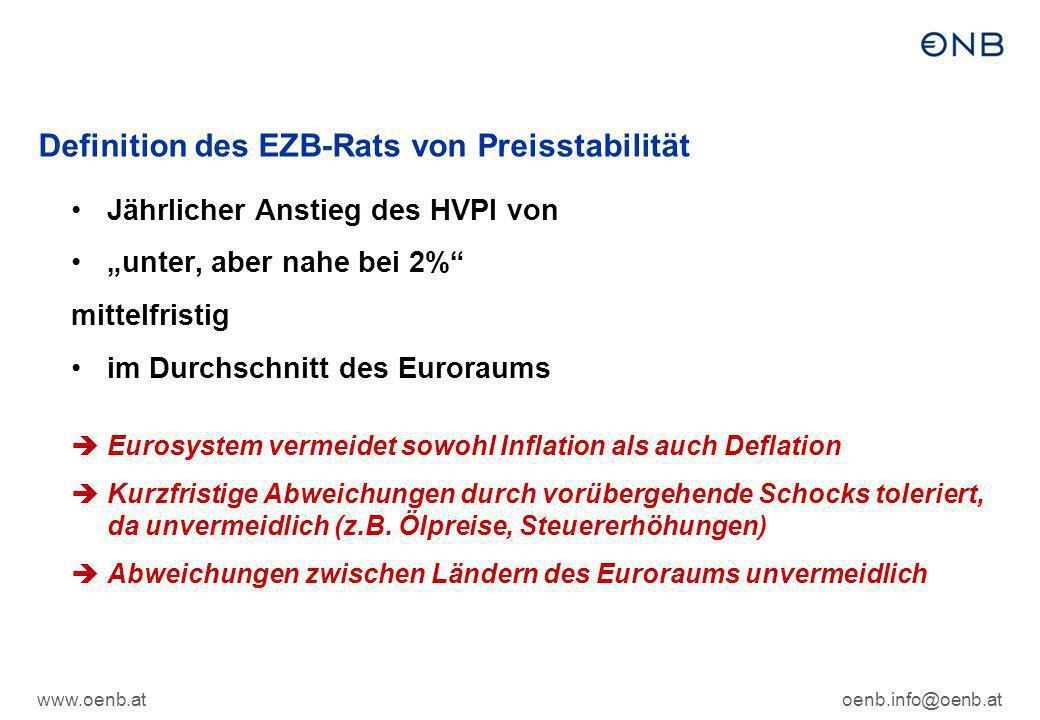 Definition des EZB-Rats von Preisstabilität