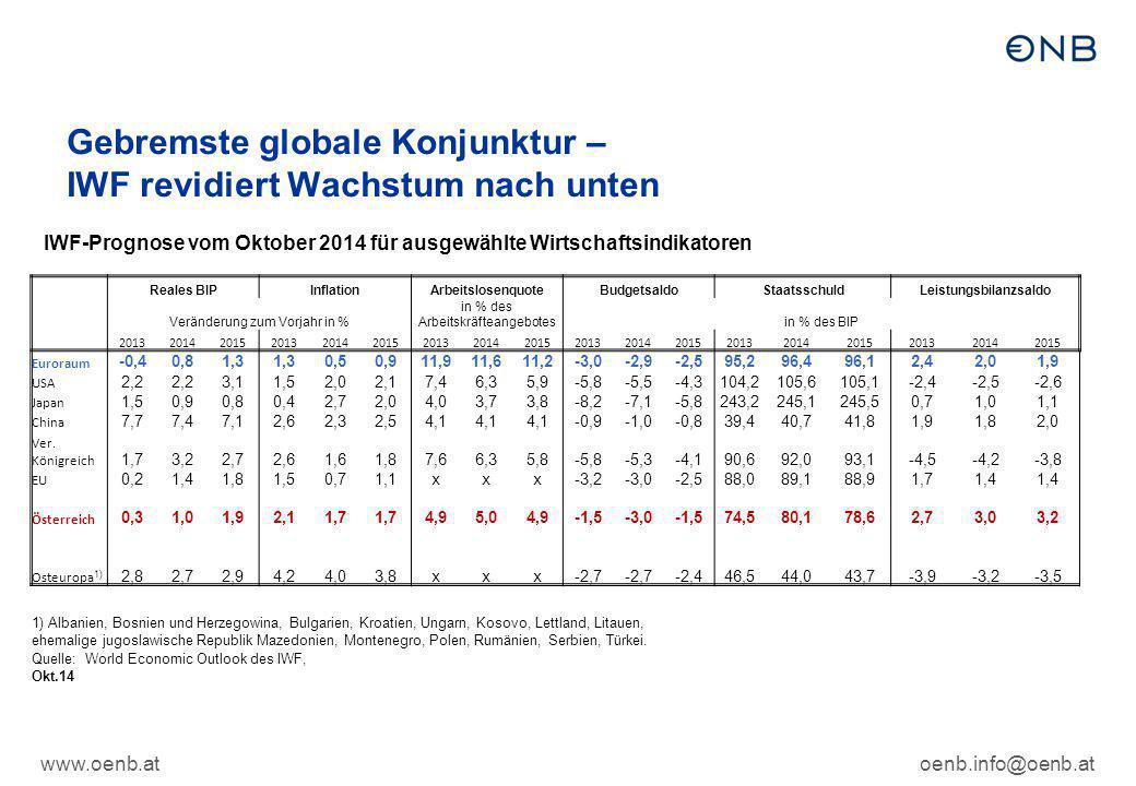 Gebremste globale Konjunktur – IWF revidiert Wachstum nach unten