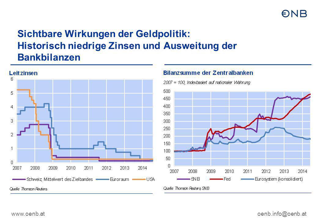 Sichtbare Wirkungen der Geldpolitik: