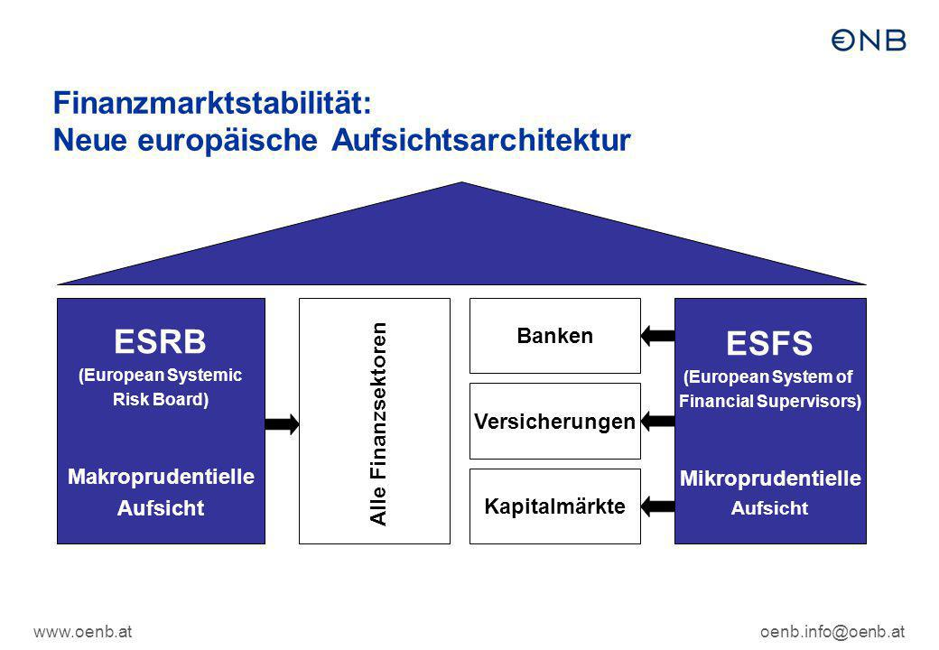 Finanzmarktstabilität: Neue europäische Aufsichtsarchitektur
