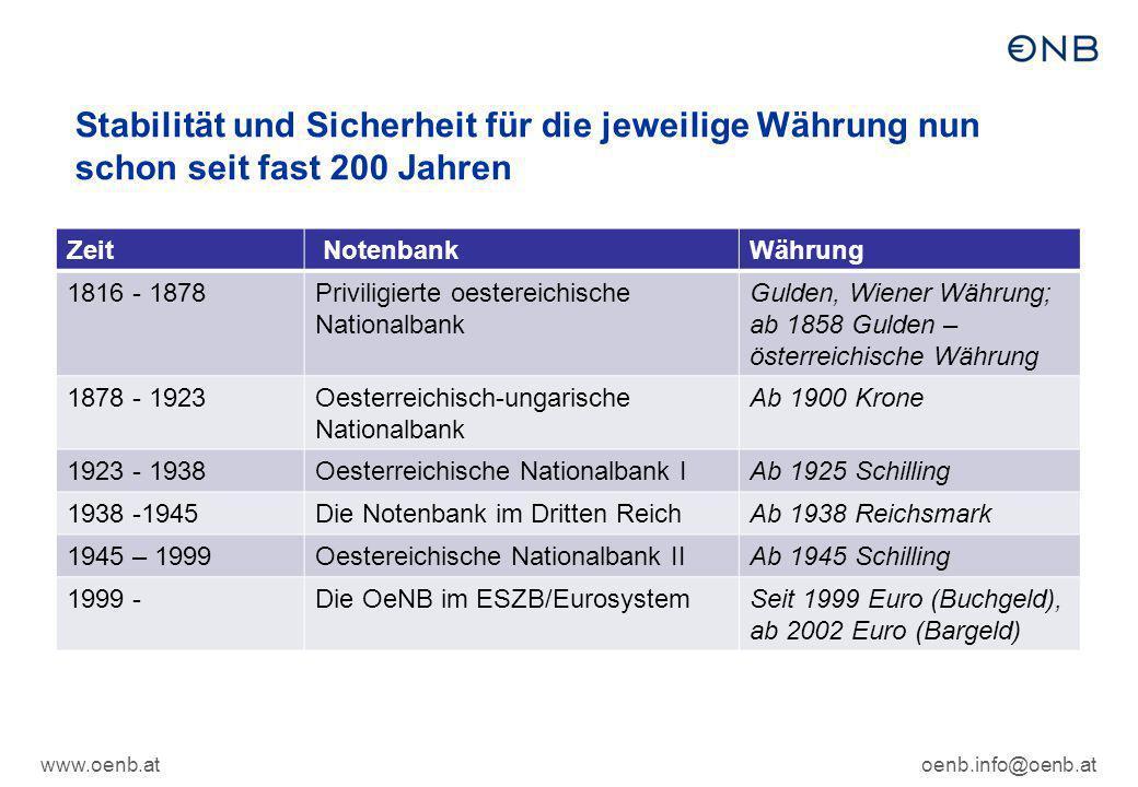Stabilität und Sicherheit für die jeweilige Währung nun schon seit fast 200 Jahren