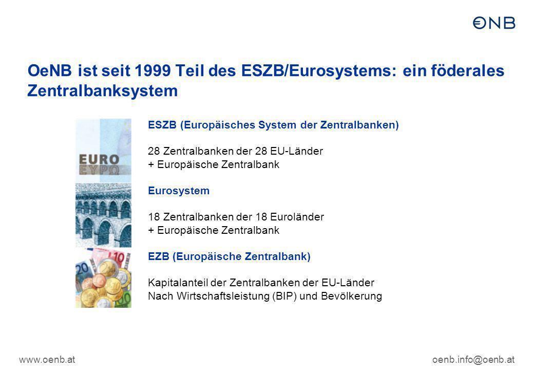 OeNB ist seit 1999 Teil des ESZB/Eurosystems: ein föderales Zentralbanksystem