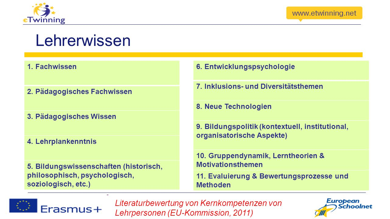 Lehrerwissen 1. Fachwissen. 2. Pädagogisches Fachwissen. 3. Pädagogisches Wissen. 4. Lehrplankenntnis.