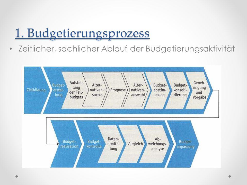 1. Budgetierungsprozess