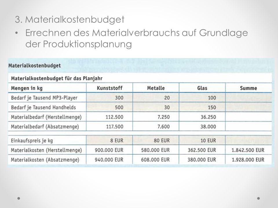 3. Materialkostenbudget