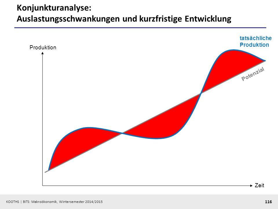 Konjunkturanalyse: Auslastungsschwankungen und kurzfristige Entwicklung