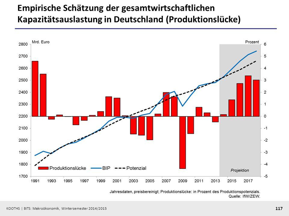 Empirische Schätzung der gesamtwirtschaftlichen Kapazitätsauslastung in Deutschland (Produktionslücke)