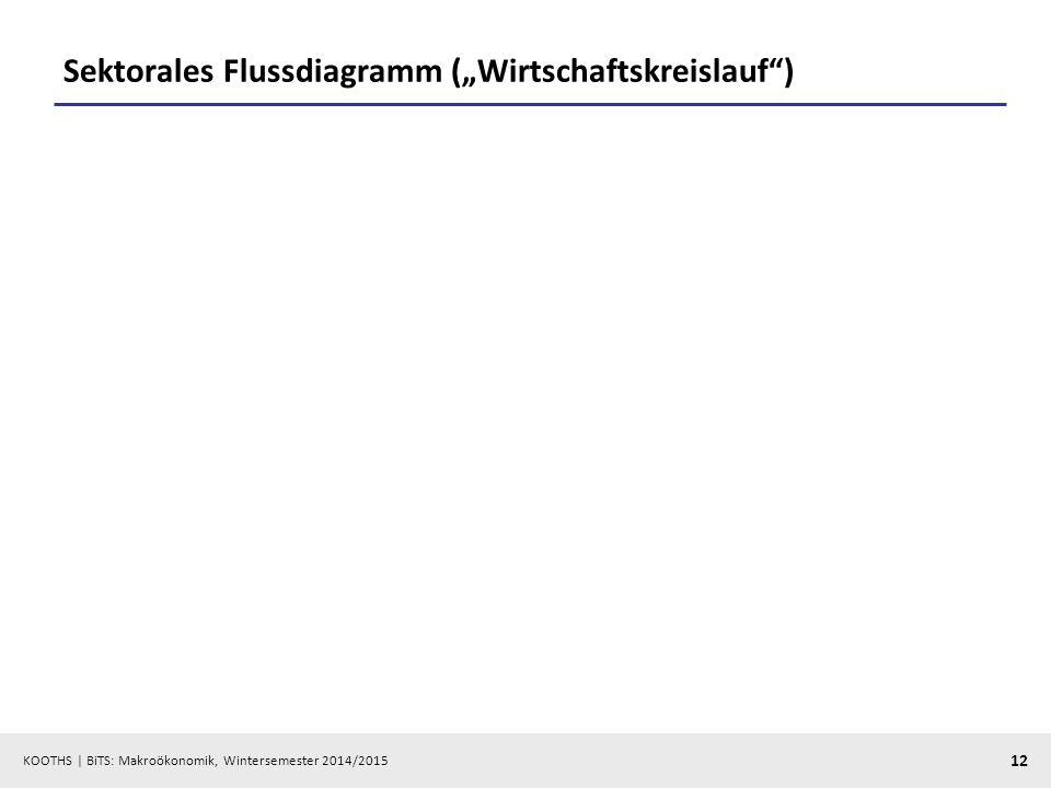 """Sektorales Flussdiagramm (""""Wirtschaftskreislauf )"""