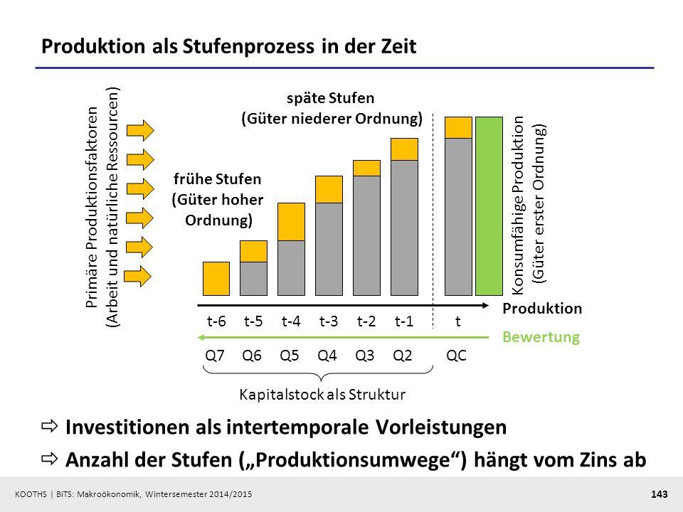 Produktion als Stufenprozess in der Zeit