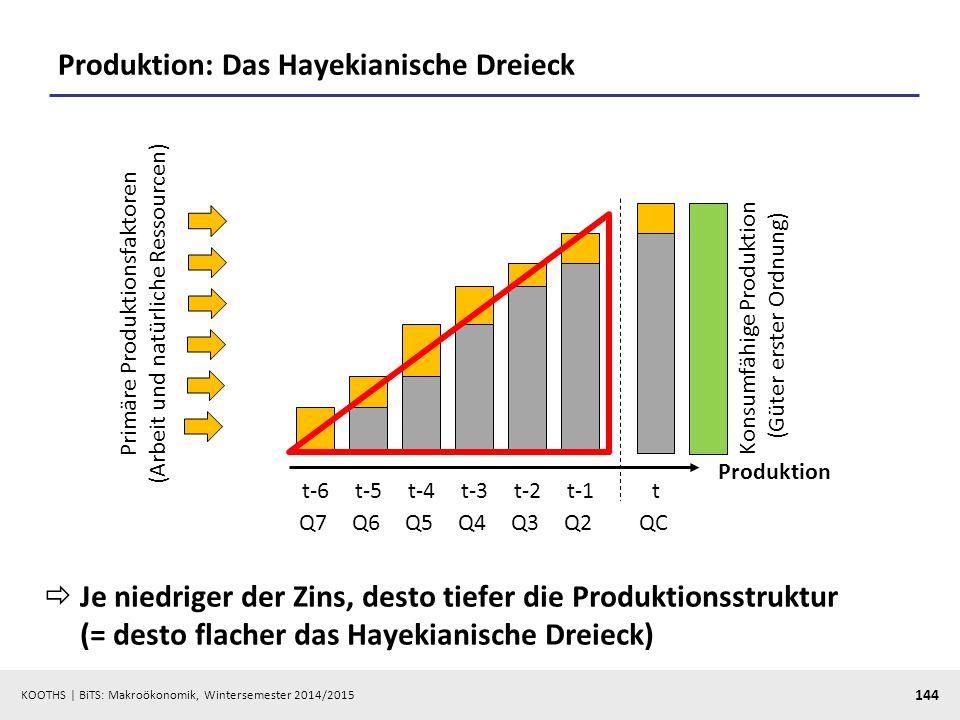 Produktion: Das Hayekianische Dreieck